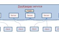构建高可用ZooKeeper集群