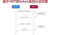 spring cloud 项目实战 – 基于jwt的token认证